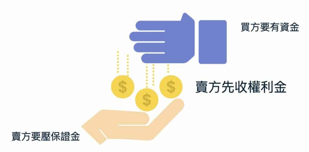 選擇權賣方收權利金