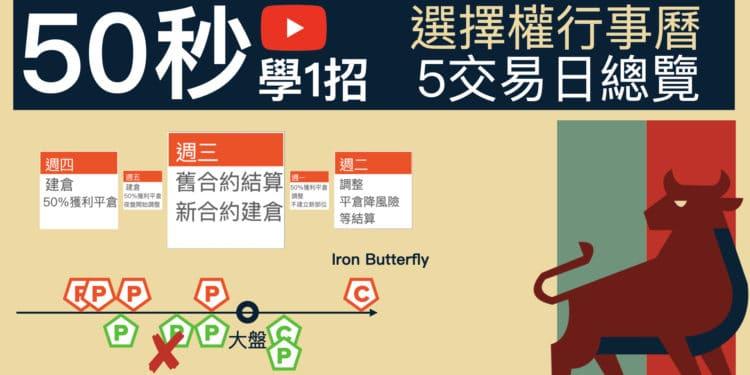 選擇權建倉行事曆總覽