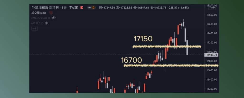 目標區間16700~17150