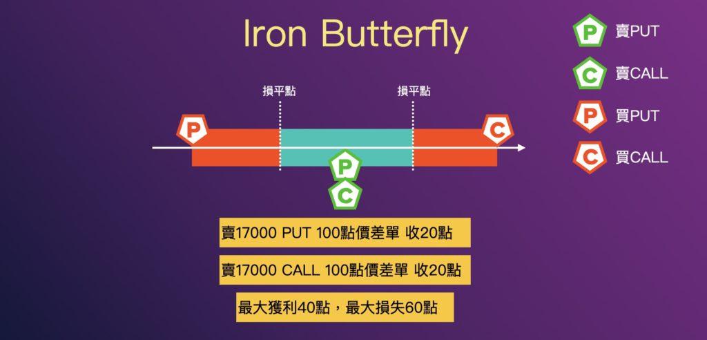 組合策略Iron Butterfly