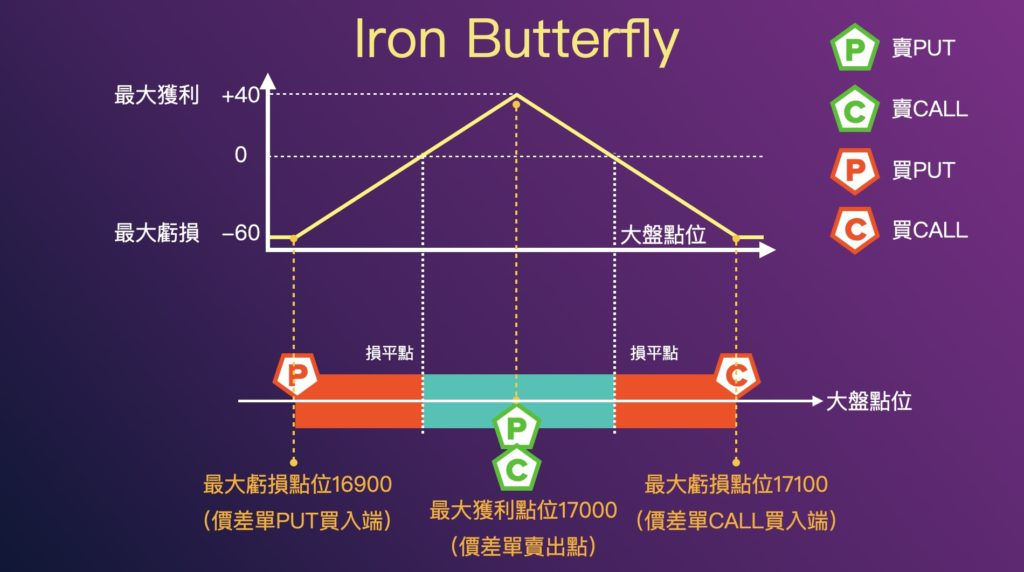 Iron Butterfly 策略損益圖