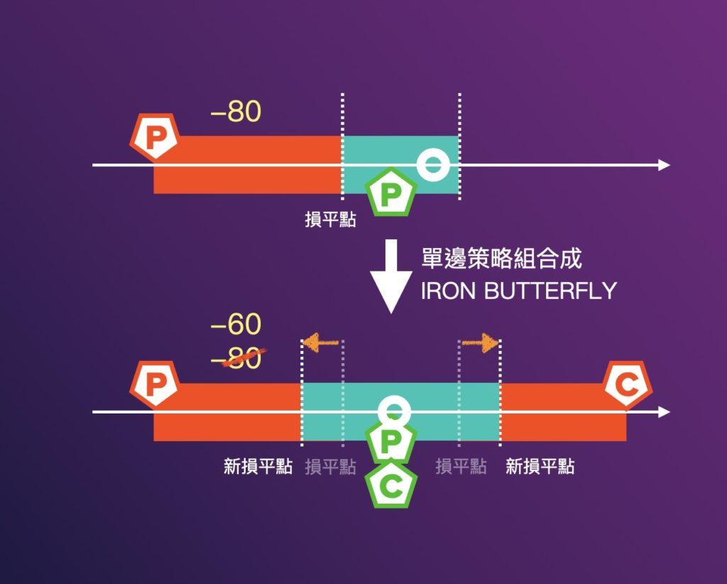 單邊策略組合成Iron Butterfly