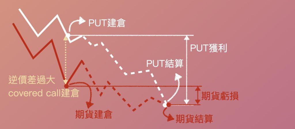 PUT獲利大於期貨虧損,整體部位獲利